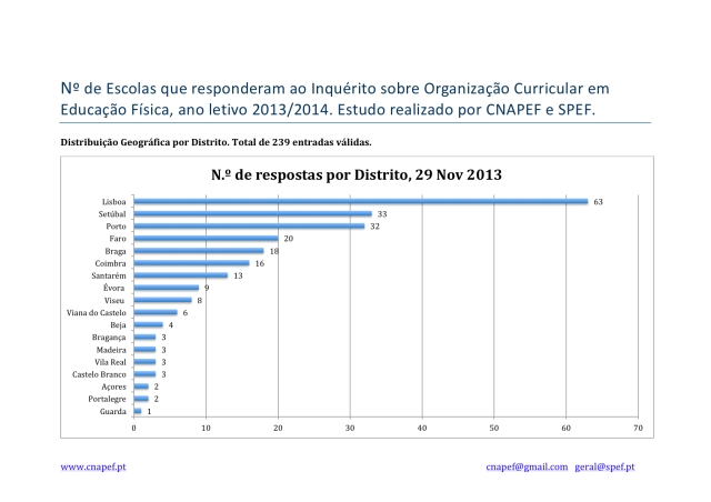 Nº de Escolas que responderam ao Inquérito Organização Curricular em Educação Física_28 nov