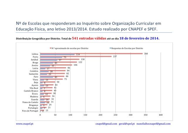 Nº de Escolas que responderam ao Inquérito Organização Curricular em Educação Física_18 fev